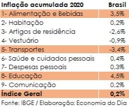 IPCA acumulado 2020